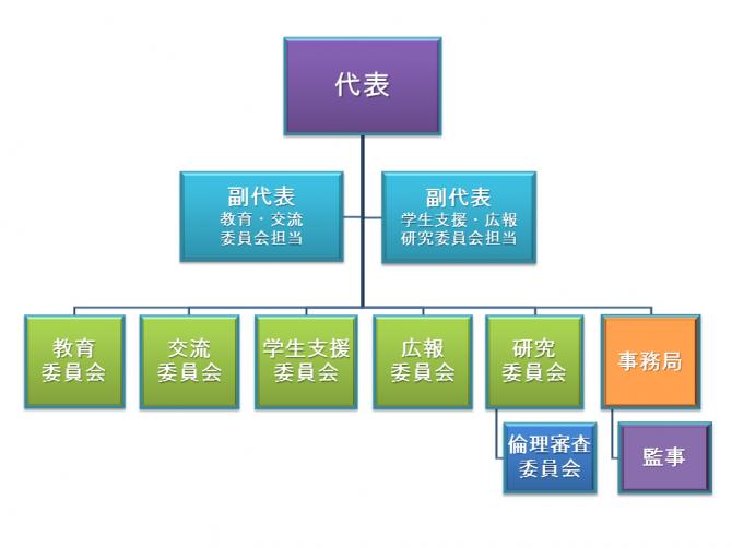 JNAMN役員体制図1